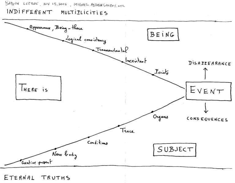 Badiou's Event Sketch